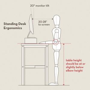 Ergonomics of a standing desk