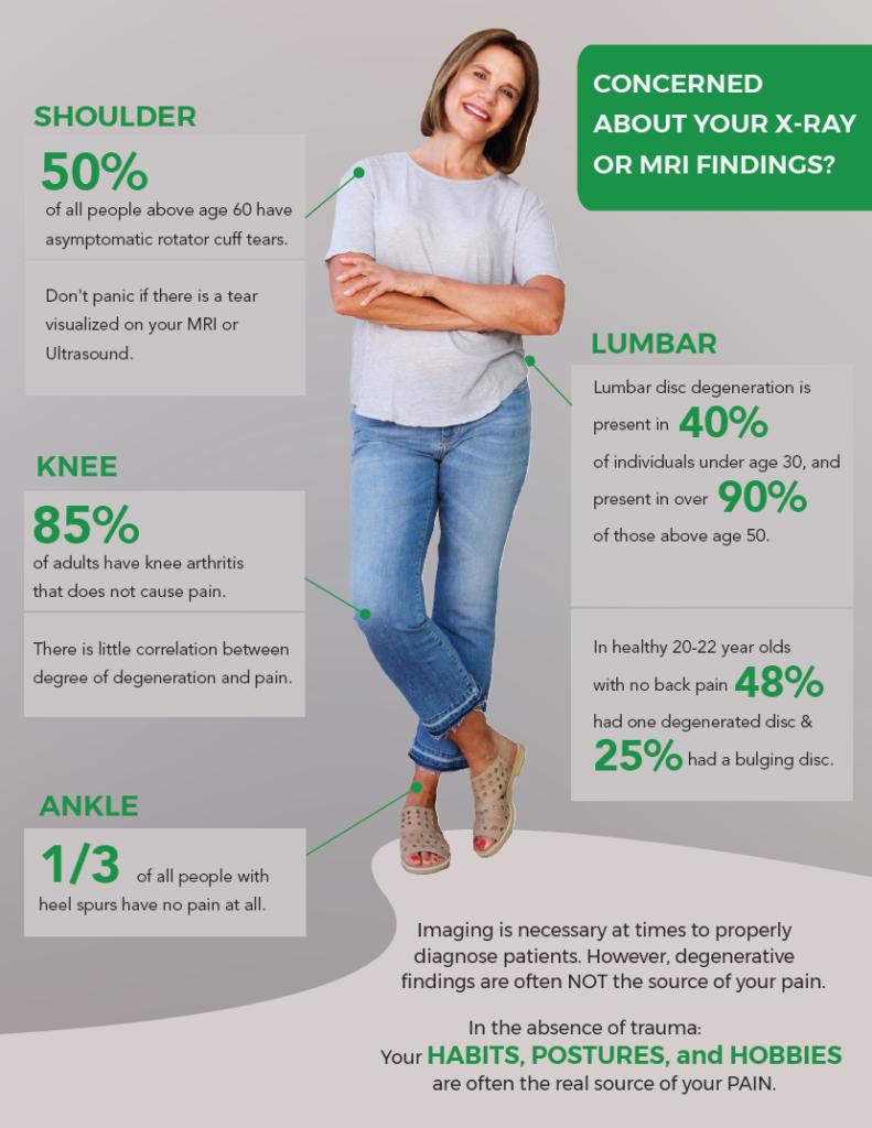 shoulder, knee, ankle infographic